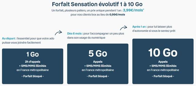 forfait mobile ado Bouygues 10 Go